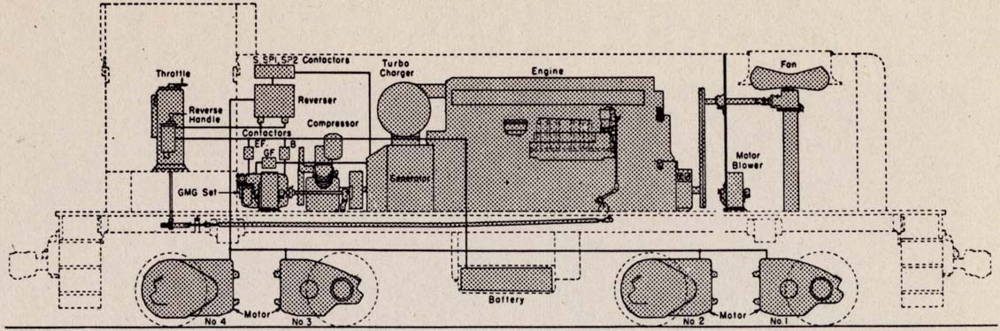 AlcoGeneral Electric DieselElectric Switcher Manual for Enginemen – Locomotive Engine Diagram Simple